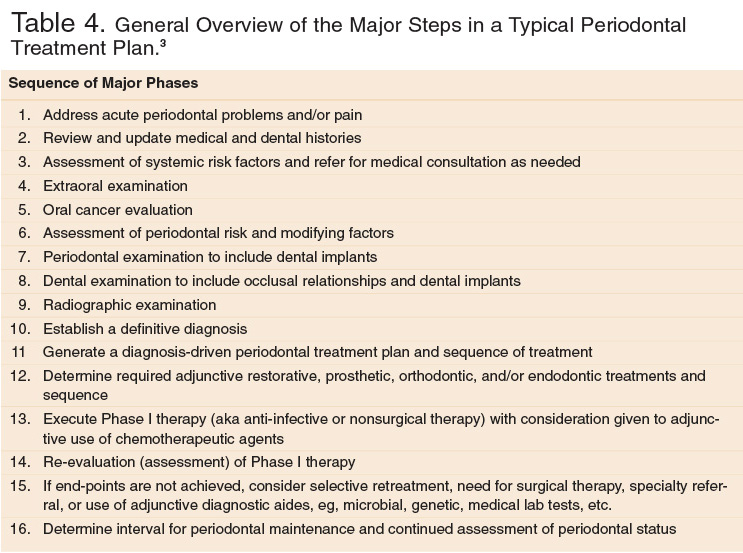 periodontal treatment protocol ptp for the general dental practice rh adha cdeworld com guidelines for periodontal therapy. the american academy of periodontology Periodontal Therapy Brooklyn