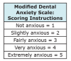 Total score is a sum of all five questions, ranging from 5 to 25. A cut-off of 19 or above indicates high dental anxiety.