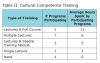 Table II. Cultural competence training.