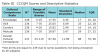 Table III. CCCQM scores and descriptive statistics.
