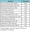 Table IV. Factors Explaining Perspectives Towards IPE (n=91)