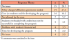 Table V. Concerns related to considering dual enrollment or offering a baccalaureate degree*